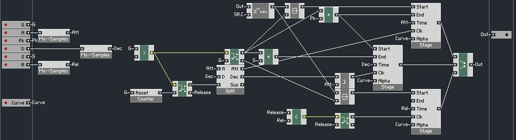 Building Envelopes in Reaktor Core, Part IV - ADSR